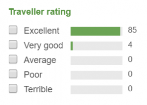 TA Ratings - Le Palane